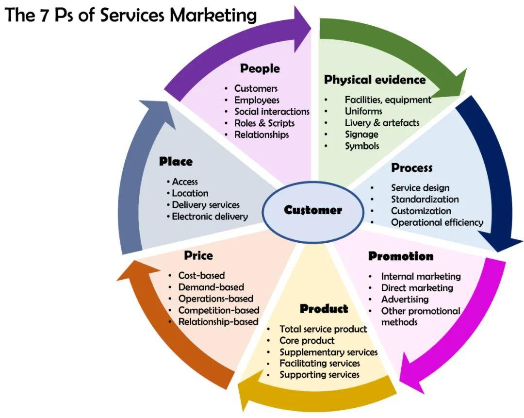 服务即营销,营销即服务