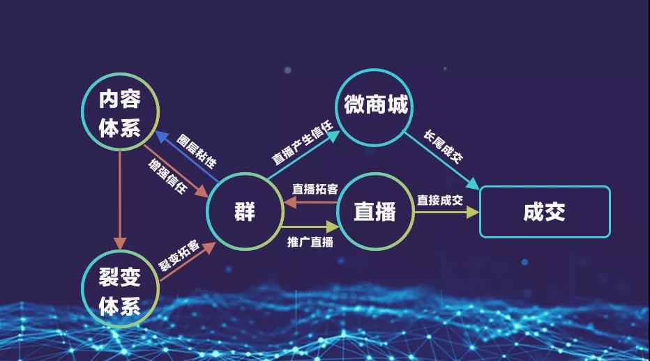 私域流量之社群4步法