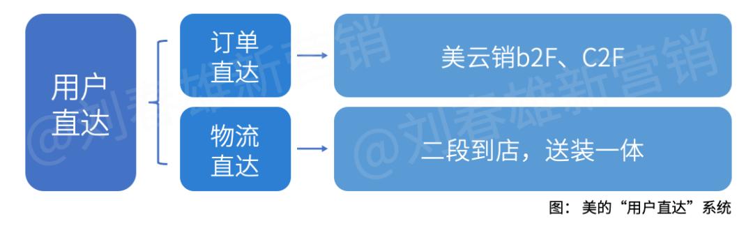 营销数字化标杆案例之1:美的集团以数字化重构渠道运营体系
