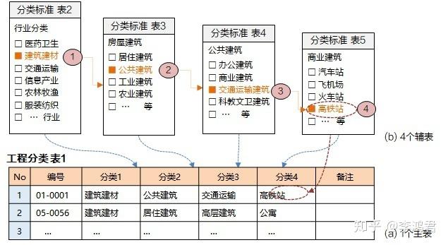 界面设计方法 — 3. 字典功能的设计