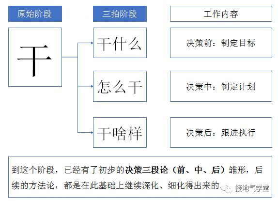 八张图,看懂数据分析如何驱动决策