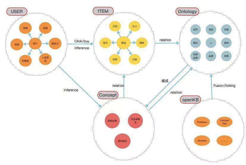 AI產品經理的入門必修課(4)——知識圖譜