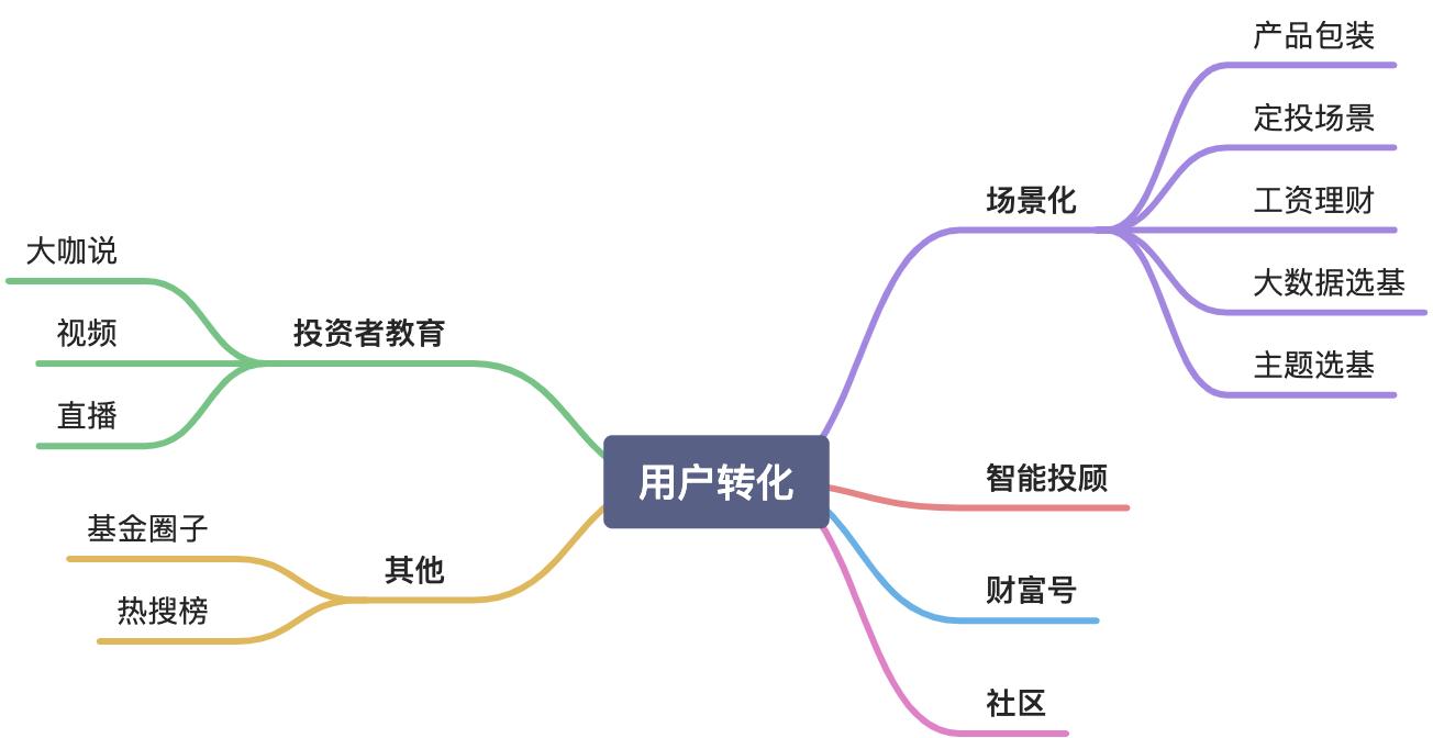 公募基金销售平台如何做用户转化:场景化(一)插图1