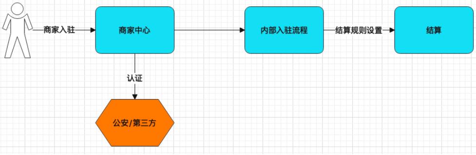 详解   结算系统设计插图2