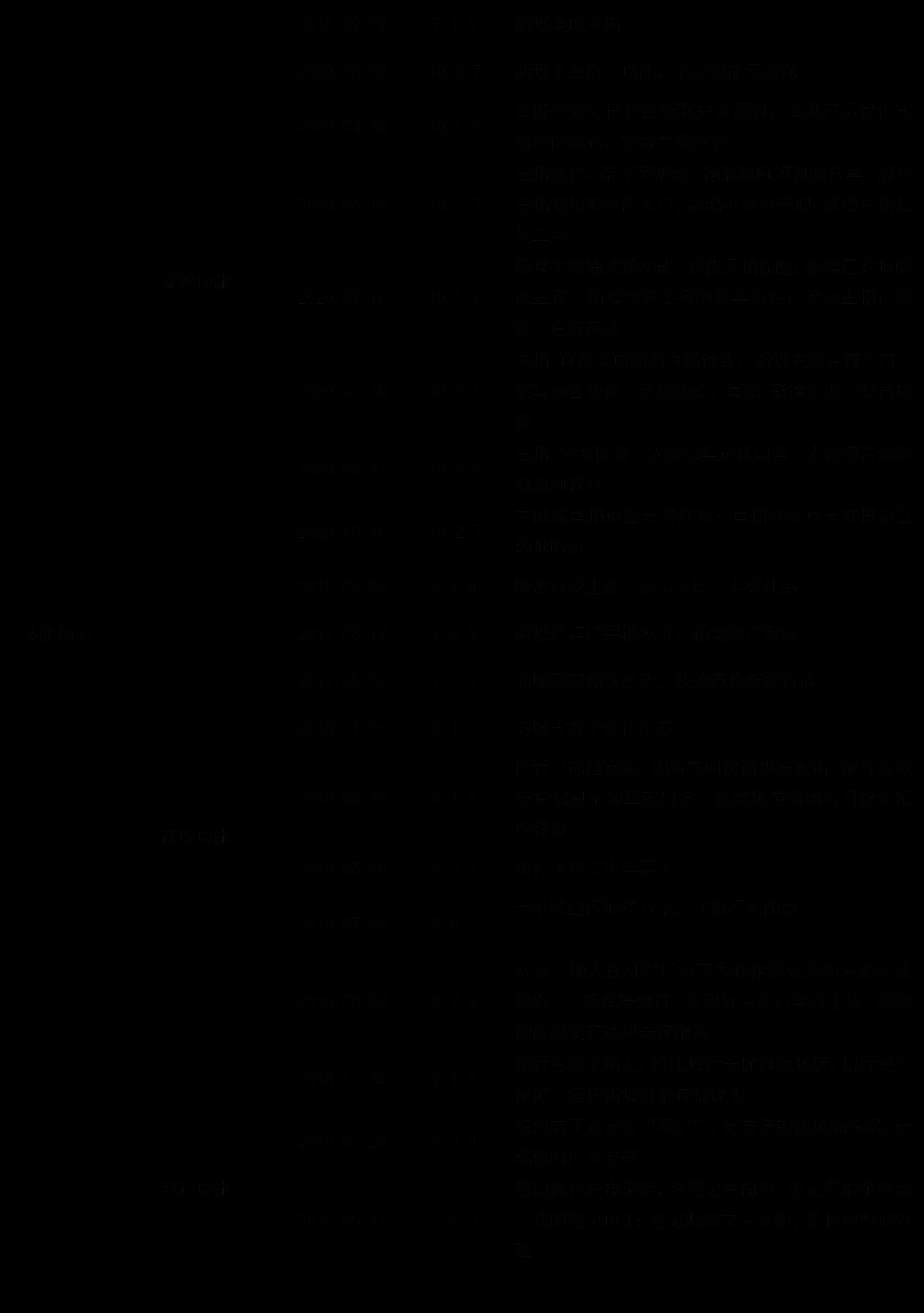 马蜂窝产品分析
