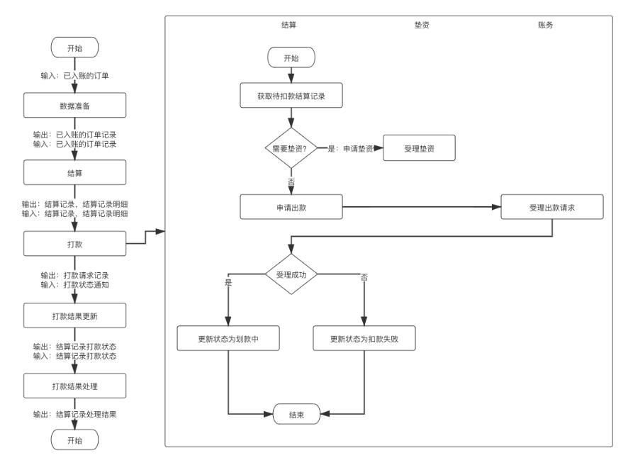 详解   结算系统设计插图11