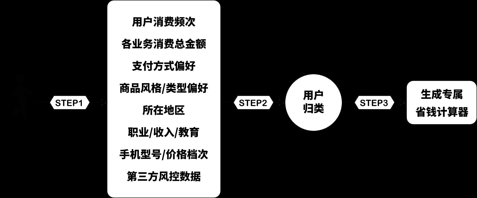 产品实践:会员制的产品如何设计会员卡?插图(4)