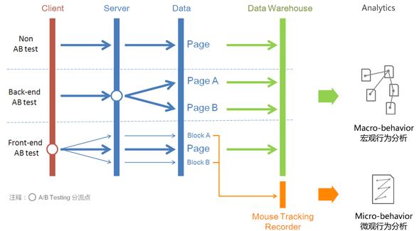 如何用户细分?6种模型与5类维度
