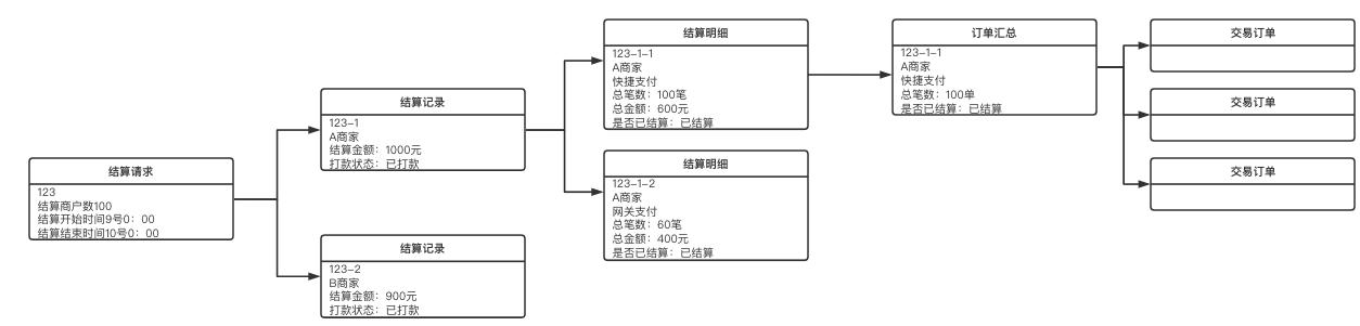 详解   结算系统设计插图6