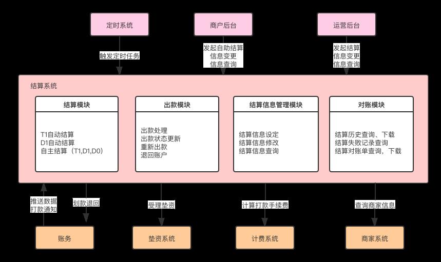 详解   结算系统设计插图4