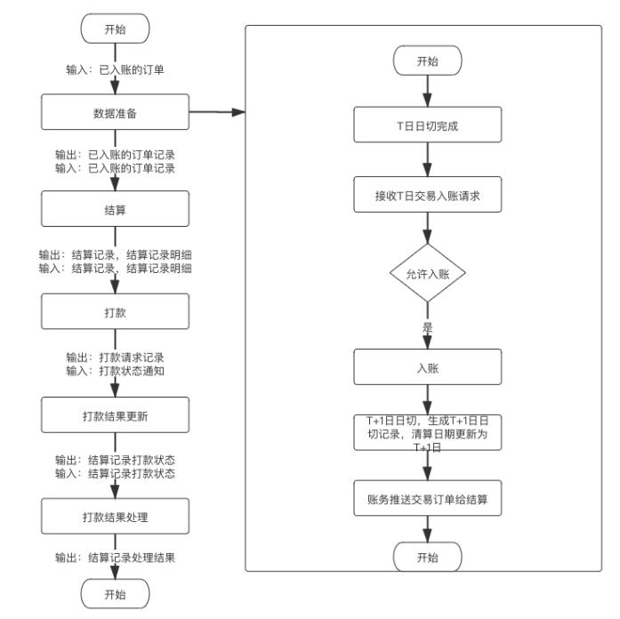 详解   结算系统设计插图9