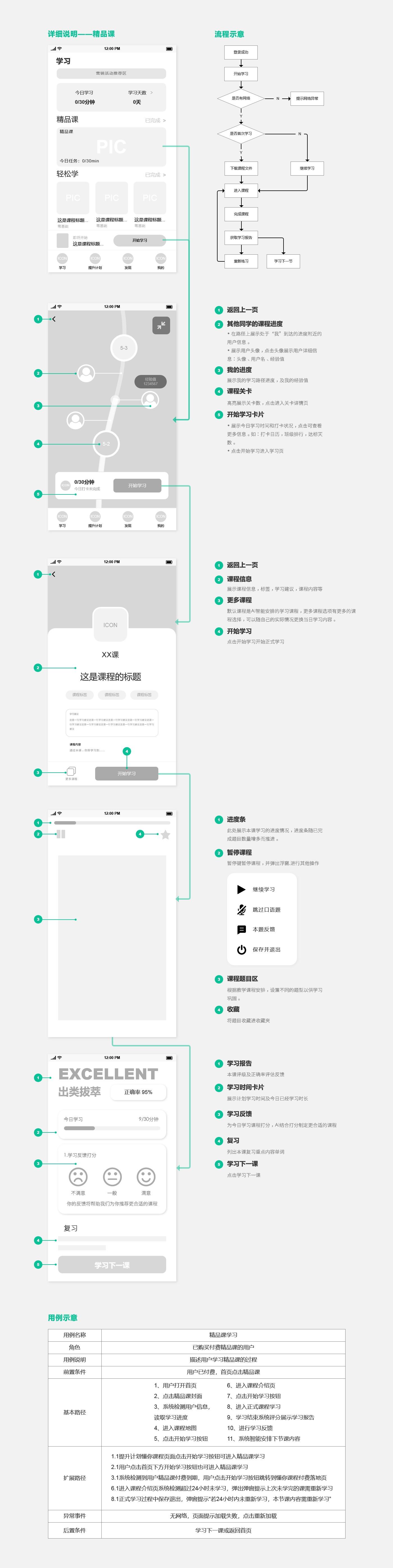 产品需求文档:英语流利说,教你流利说英语插图(10)