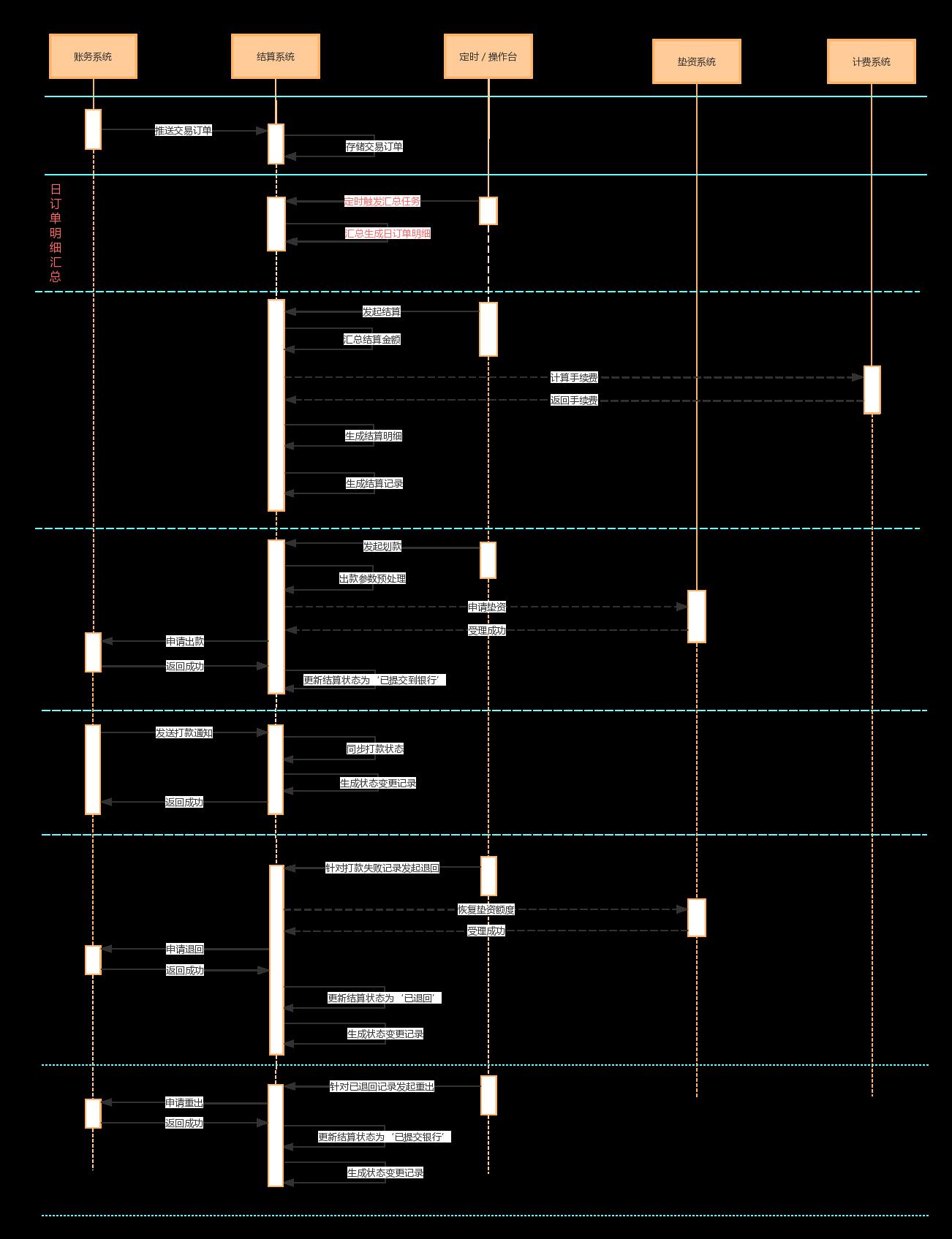 详解   结算系统设计插图8