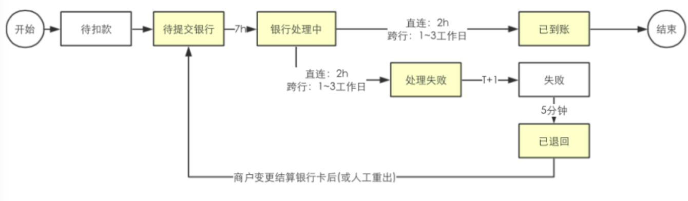详解   结算系统设计插图12