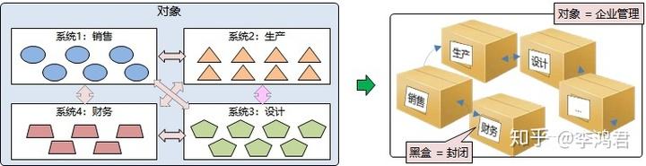 如何绘制逻辑图 — 6.要素的属性:内聚与解耦