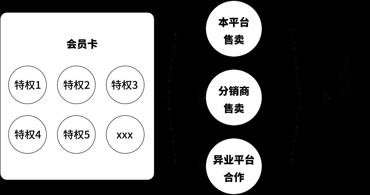 产品实践:会员制的产品如何设计会员卡?插图(1)