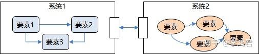 如何绘制逻辑图 — 5. 要素的属性:系统与模块