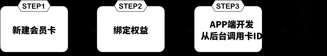 产品实践:会员制的产品如何设计会员卡?插图(5)