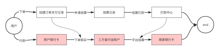 详解   结算系统设计插图