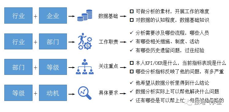 5步法!快速建立数据分析思路