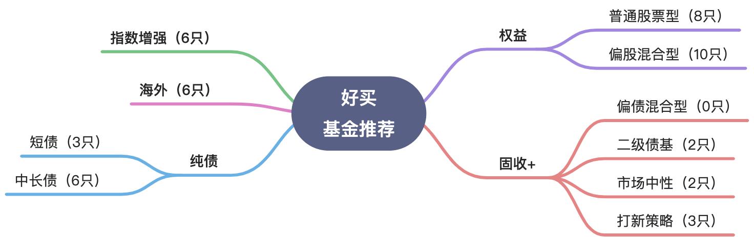 公募基金销售平台如何做用户转化:场景化(一)插图5