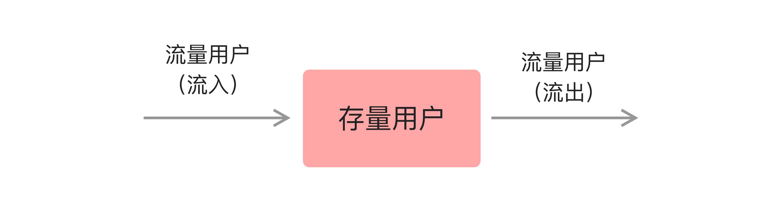 用户增长系统论