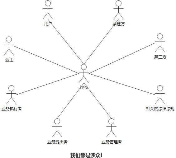 B端产品X需qiú分析之涉众概述