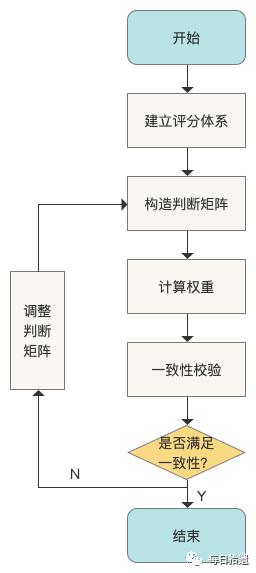 构建用户评分体系