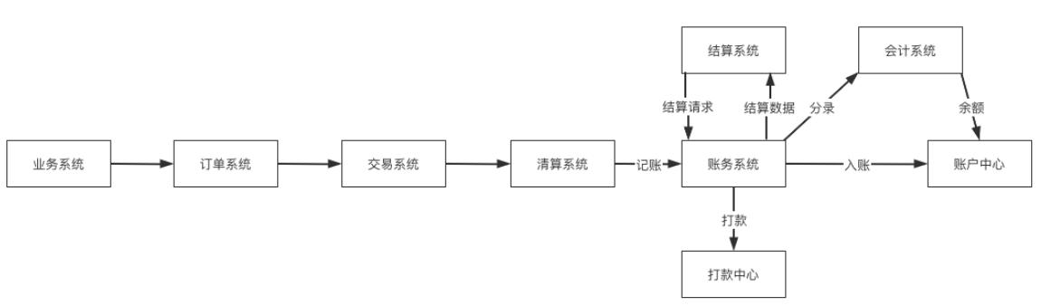 详解   结算系统设计插图3