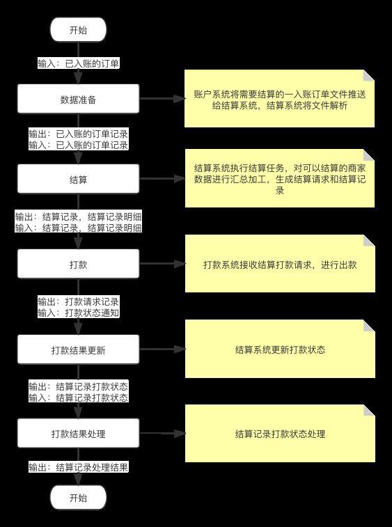 详解   结算系统设计插图7