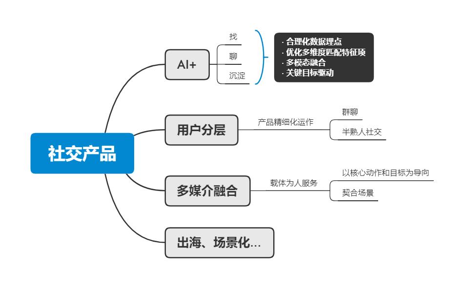 AI+、圈層化、多媒介…2021社交產品趨勢