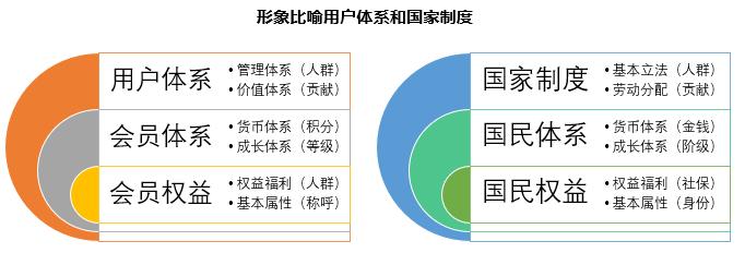 一文理解用户体系、会员体系的运营框架插图(9)