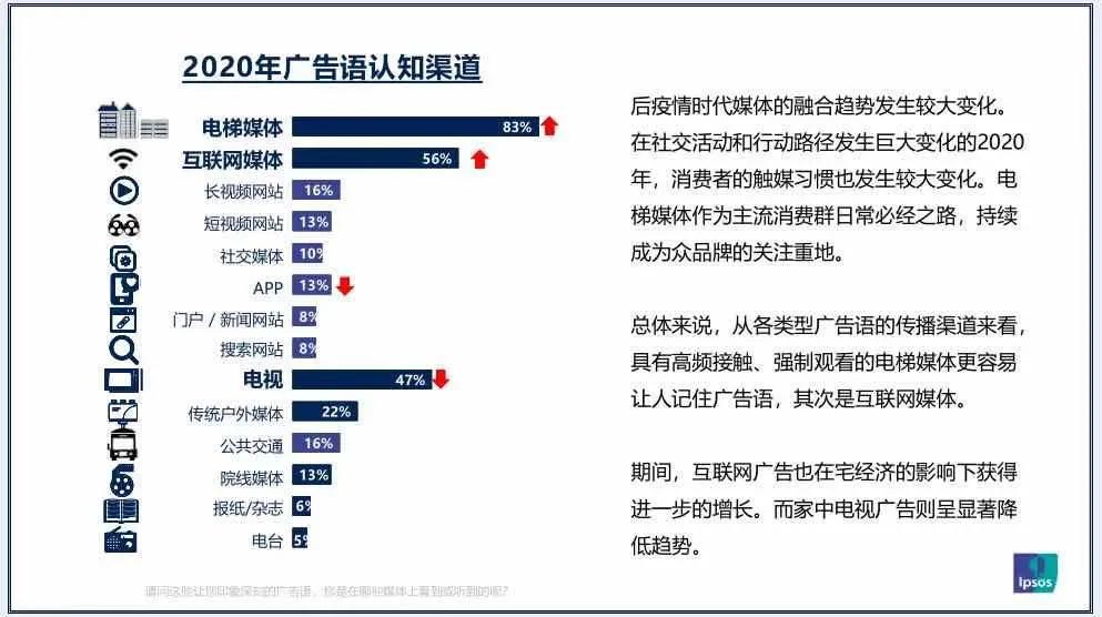 2021年中国广告媒体发展六大趋势插图(2)