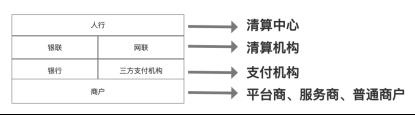 支付通道介绍和接入