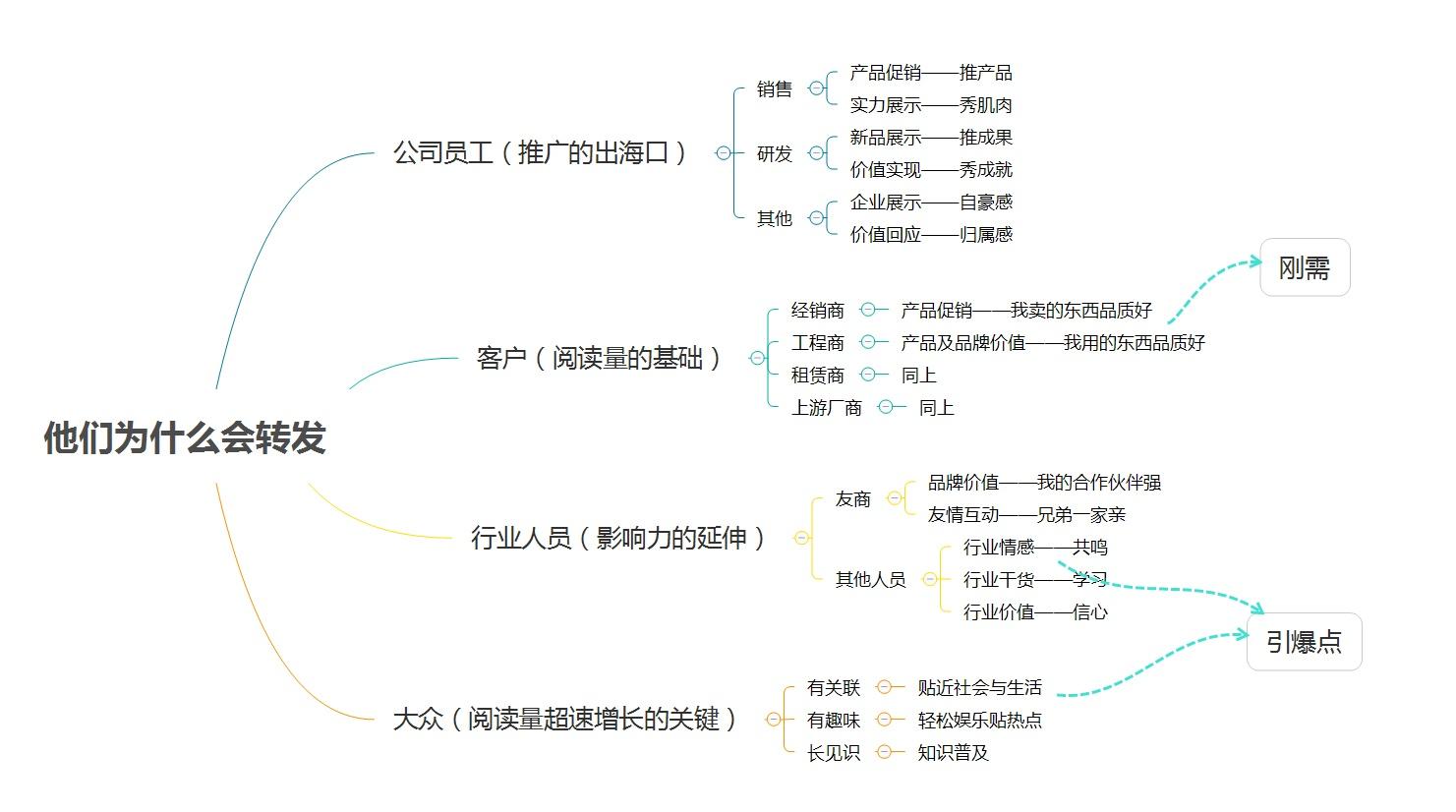 拆解4大圈层,看2B企业如何做好微信新媒体内容传播插图(1)