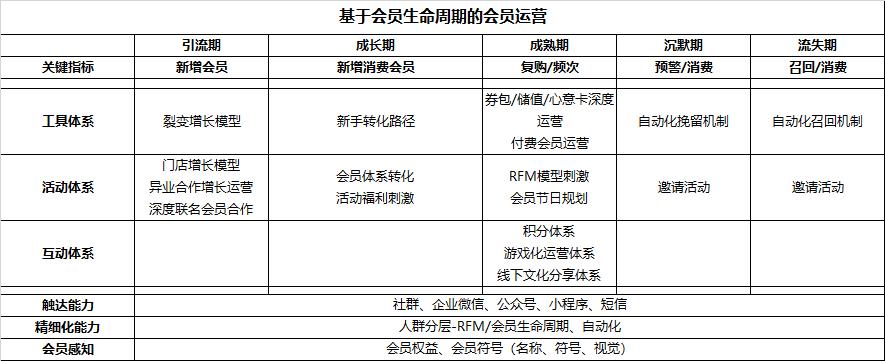 一文理解用户体系、会员体系的运营框架插图(8)