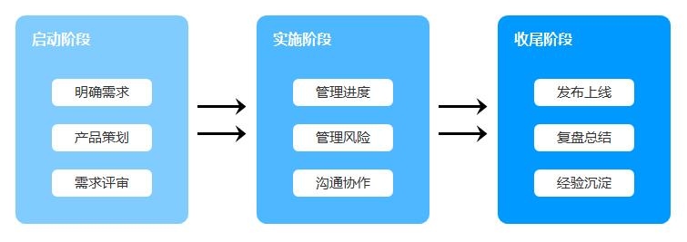 产品经理如何推进复杂项目按时上线——项目管理篇
