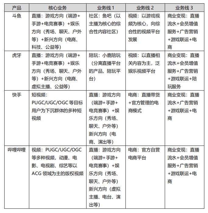 斗鱼产品分析报告