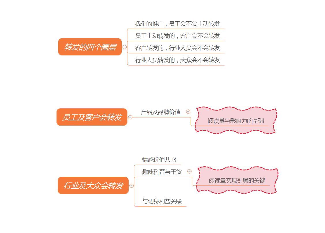 拆解4大圈层,看2B企业如何做好微信新媒体内容传播插图(2)