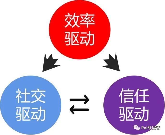 裂变增长的底层逻辑:深度探讨裂变四大驱动力