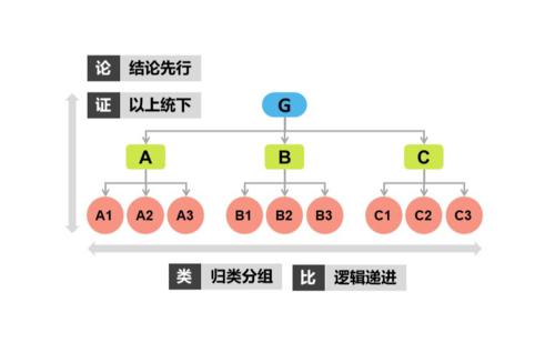让普通人快速提升的结构化表达插图(1)