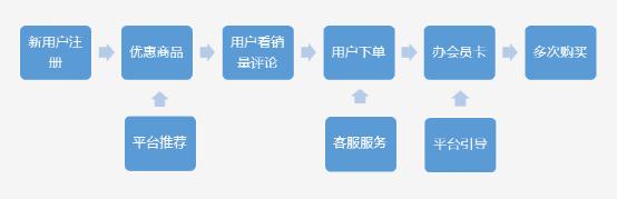 三个案例:谈谈如何对新用户进行引导?