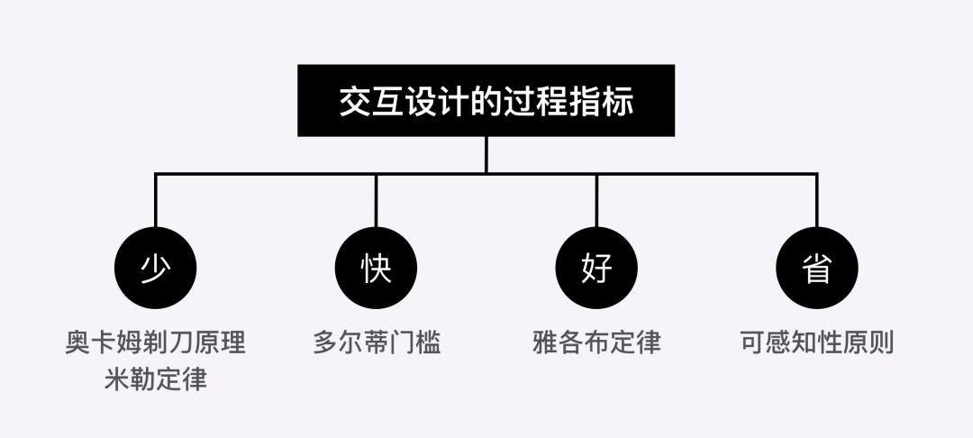 重新定义「交互设计5大定律」,一起涨芝士啦
