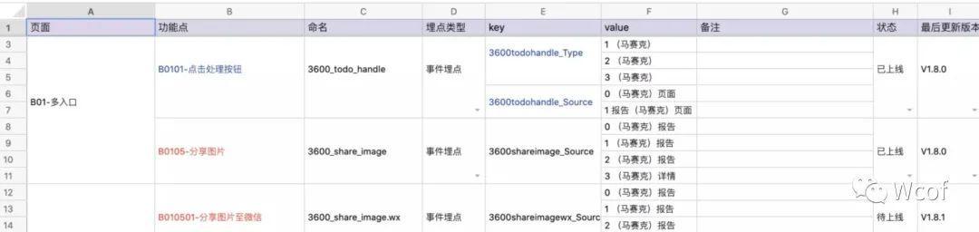 数据埋点:埋点文档/需求的理解和撰写