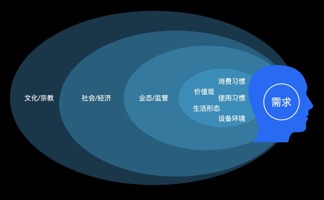 产品设计的国际化与本地化
