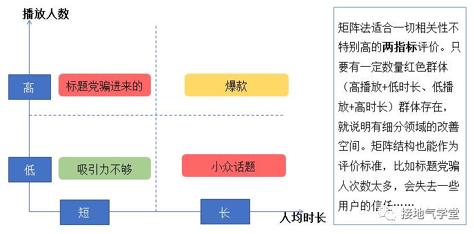 5张图,看懂数据分析体系