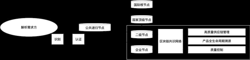 区块链促进工业互联网创新发展 (2021-2023)插图(2)