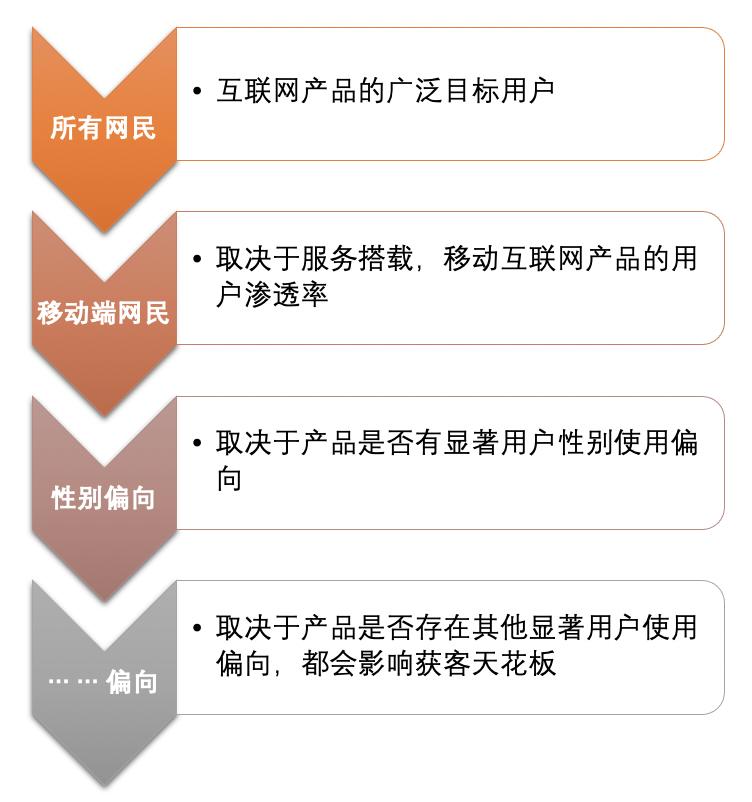 一文理解用户体系、会员体系的运营框架插图(1)