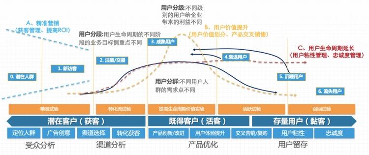 用戶生命周期的不同階段的推廣策略解析