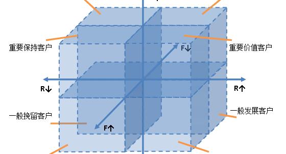 一文理解用户体系、会员体系的运营框架插图(4)